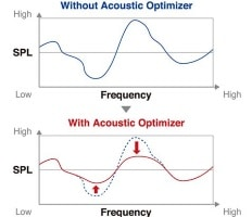 Acoustic Optimizer