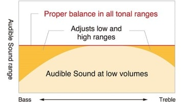 Intelligent Acoustic Control