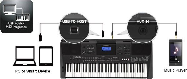 USB TO HOST (Audio et Midi)